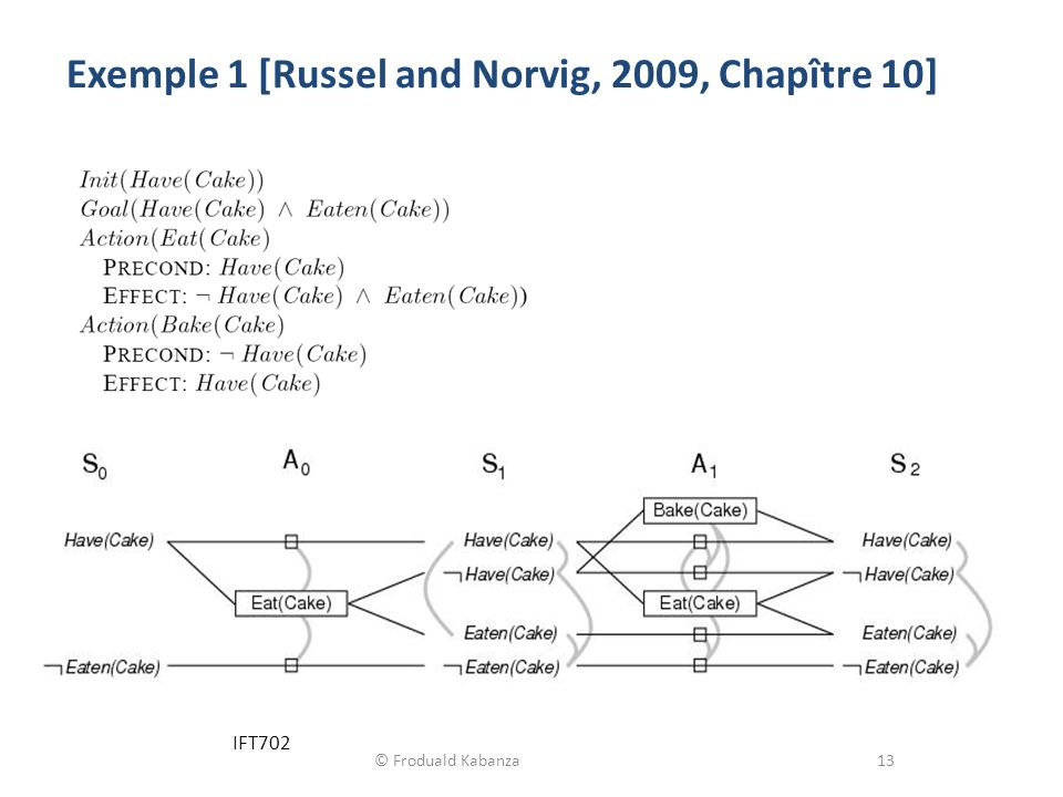 Exemple 1 [Russel and Norvig, 2009, Chapître 10]